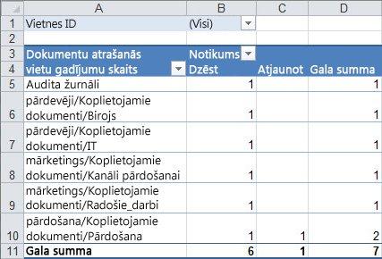Audita datu kopsavilkums Pivot tabulā