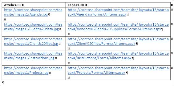 Tabula, kurā ir attēlu vietrāži URL un lapu vietrāži URL