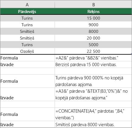 Piemēri PF teksta un skaitļu apvienošana