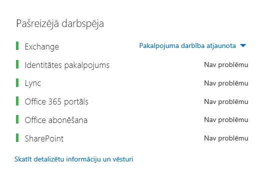 Office365 darbspējas informācijas panelis, kurā visa darba slodze tiek rādīta zaļā krāsā, izņemot Exchange, kurā tiek rādīts paziņojums par atjaunotu pakalpojuma darbību.