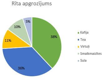 Sektoru diagramma ar datu etiķetēm, kas formatētas kā procenti