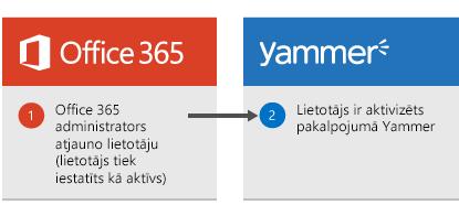 Diagramma, kas tiek rādīta, kad Office365 administrators atjauno lietotāju, lietotājs tiek atkal aktivizēts pakalpojumā Yammer.