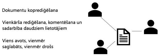 Kopīgot, līdzautors un comment in PowerPoint Web App