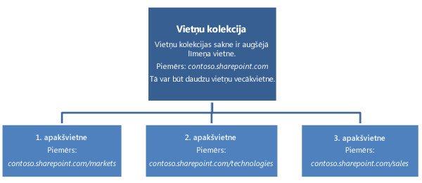 vietņu kolekcijas hierarhijas shēma, kurā redzama augšējā līmeņa vietne un apakšvietnes.