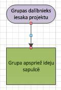 Blokshēma ar sarkaniem savienotāja punktiem.