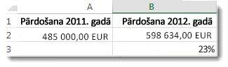 485000 eur šūnā a2, 598634 eur šūnā b2, kā arī 23% šūnā b3, kas norāda šo divu skaitļu procentuālo atšķirību