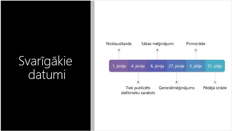 Slaida paraugs, kurā redzama teksta laika skala, ko PowerPoint noformētājs pārvērsta par SmartArt grafiku