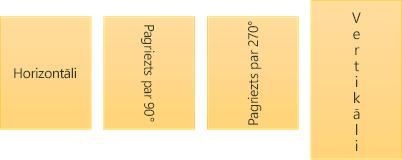 Teksta virziena paraugi: horizontāli, pagriezts un grupēts