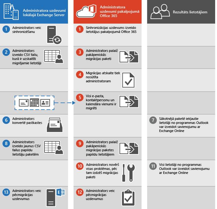 Pakāpeniskās e-pasta migrācijas no Exchange uz Office365 veikšanas process