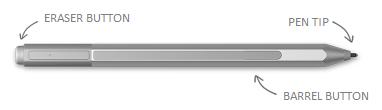 Permukaan pen dengan petak bual untuk pemadam, Petua dan klik kanan butang