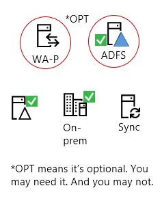 Semua hibrid memerlukan unsur ini - produk pelayan pada premis, AAD menyambung pelayan, Active Directory pada premis, ADFS pilihan dan proksi songsang.