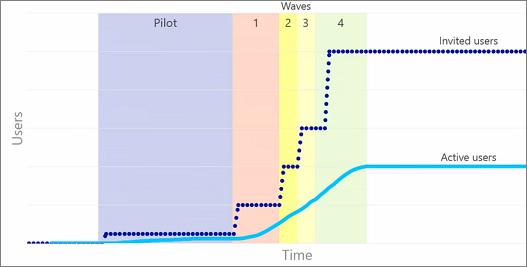 Graf menunjukkan pengguna dijemput dan aktif