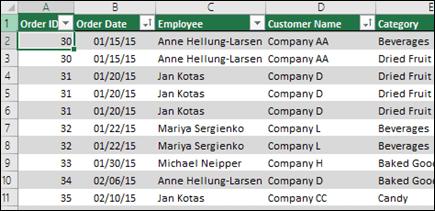 Data sampel dalam jadual Excel untuk digunakan sebagai sumber data Jadual pangsi