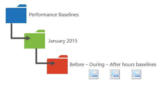 Grafik mencadangkan cara untuk mengatur data prestasi anda ke dalam folder.