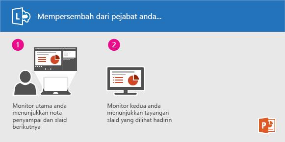 Menampilkan tayangan slaid PowerPoint menggunakan Lync dari pejabat anda