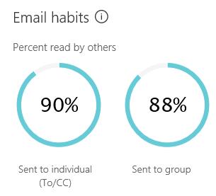 E-mel tabiat menunjukkan anggaran jumlah masa yang dihabiskan menghantar dan membaca e-mel