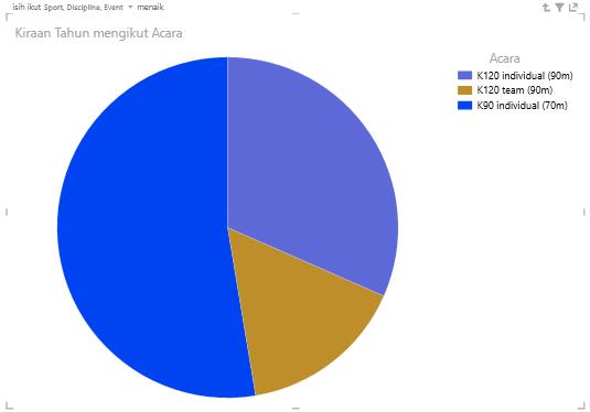 dwiklik pada carta pai Power View untuk menyelami data berhierarki