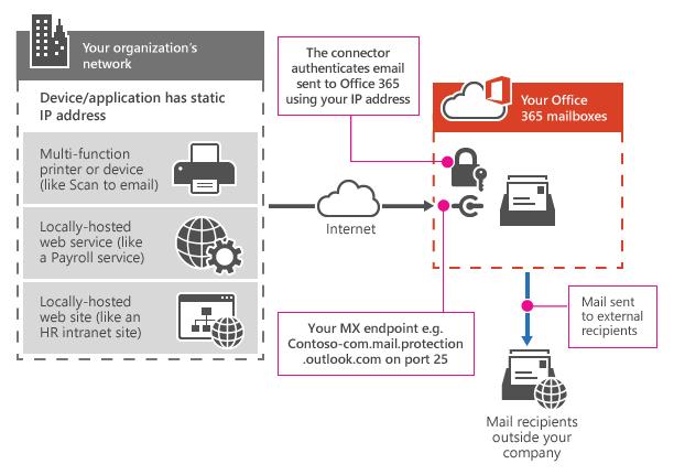 Menunjukkan cara pencetak multifunction menyambung Office 365 menggunakan geganti SMTP.