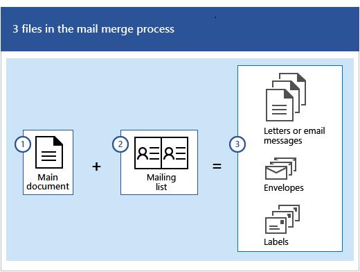 Tiga fail dalam proses cantum mel, iaitu dokumen utama serta senarai mel yang menghasilkan set mesej huruf atau e-mel, sampul atau label.