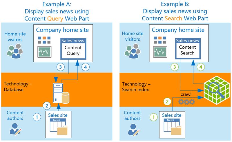 Cara CQWP dan CSWP memaparkan kandungan