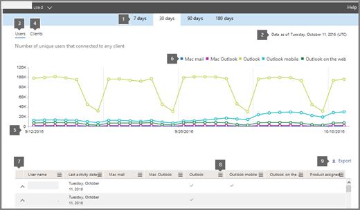 Petikan skrin: Office 365 laporan - klien e-mel yang digunakan
