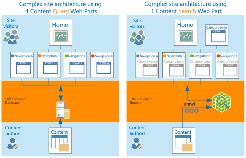 Seni bina laman kompleks