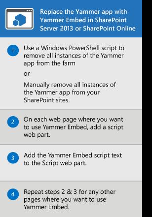 Proses untuk menggantikan aplikasi Yammer bagi SharePoint Server 2013 dan SharePoint Online