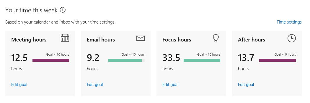 Delve analisis papan pemuka peribadi menunjukkan mingguan statistik pada cara anda menghabiskan masa anda