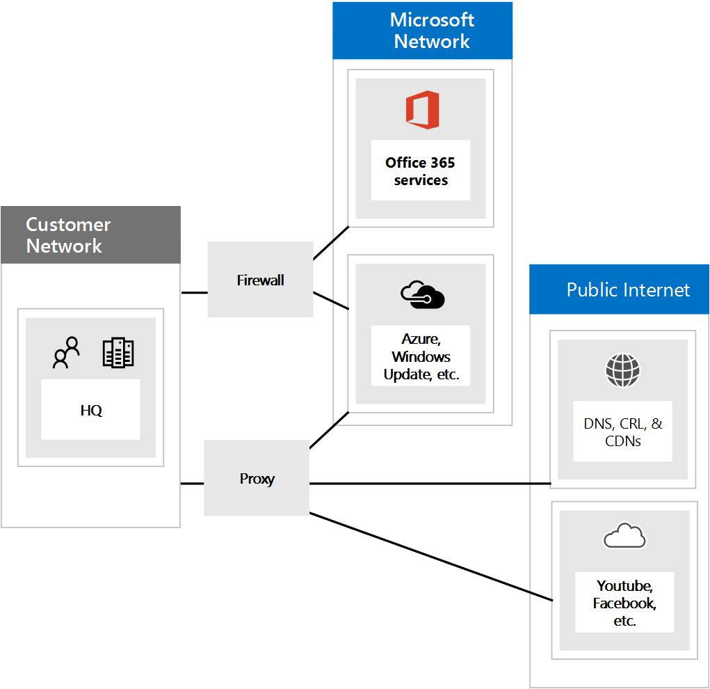 Menyambung ke Office 365 melalui Tembok Api dan proksi.