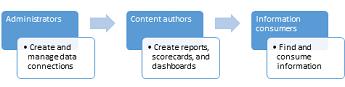 Pentadbir, pengarang kandungan dan pengguna maklumat boleh menggunakan laman Pusat BI