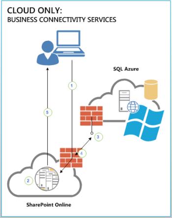 Gambar rajah yang menunjukkan sambungan antara pengguna, SharePoint Online dan sumber data luaran dalam SQL Azure