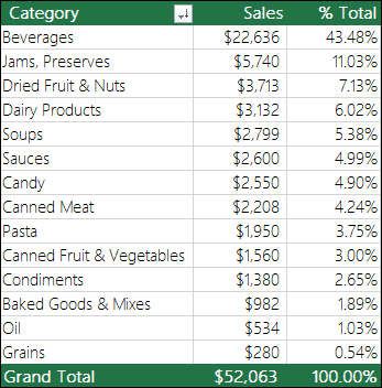 Sampel Jadual pangsi dengan kategori, jualan & % jumlah