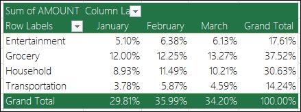 Contoh Jadual pangsi dengan nilai yang dipaparkan sebagai peratusan jumlah besar
