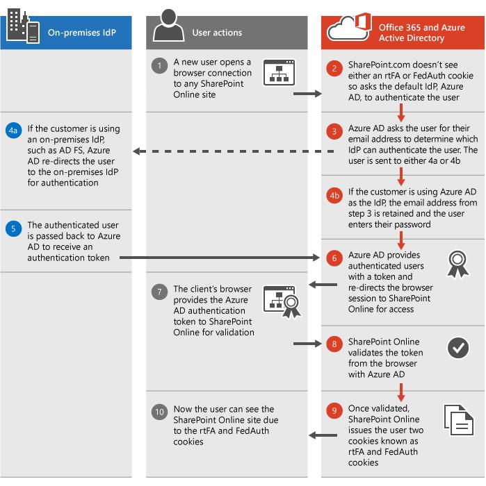 Proses Pengesahan SharePoint Online