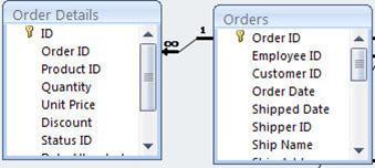 menunjukkan perhubungan antara dua jadual