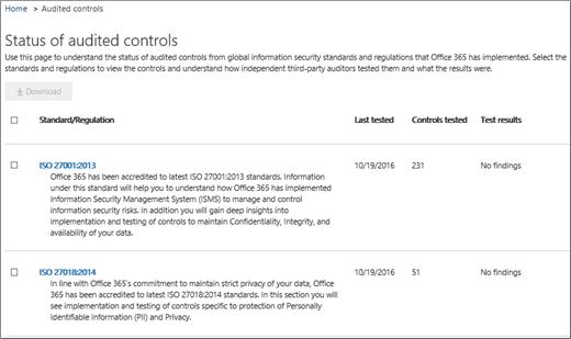 Menunjukkan skrin kawalan jaminan diaudit Perkhidmatan.