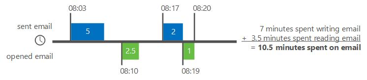 Contoh cara analisis Delve kira masa e-mel
