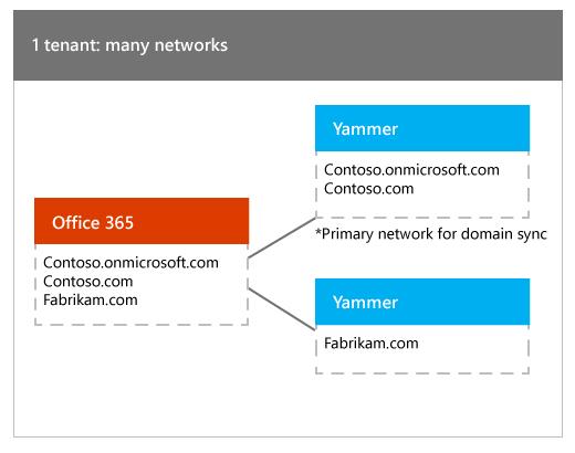 Satu penyewa Office 365 yang dipetakan kepada banyak rangkaian Yammer