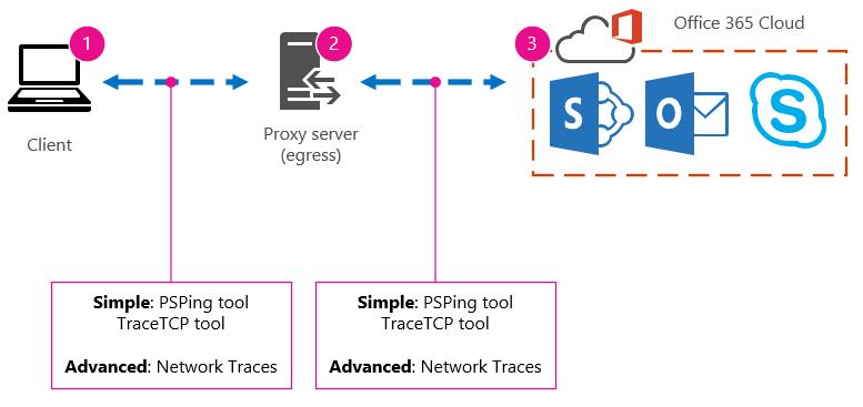 Rangkaian asas dengan klien, proksi dan awan, dan alat cadangan PSPing, TraceTCP dan surihan rangkaian.