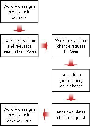 Carta aliran untuk permintaan perubahan