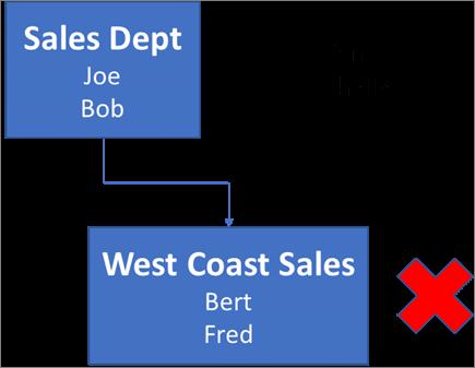 Gambar rajah menunjukkan kotak yang berlabel jualan Jabatan yang mengandungi nama Joe dan Bob, dan ia disambungkan kepada kotak di bawahnya berlabel pantai barat jualan dengan nama bert Lambooij dan Fred. Di sebelah kotak adalah X merah. Nama Sandra dan Sheila berada di bahagian atas kanan gambar rajah.