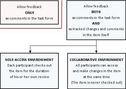 Mod berlainan bagi membenarkan dan menyediakan maklum balas