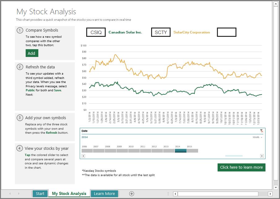 Lembaran kerja analisis saham utama