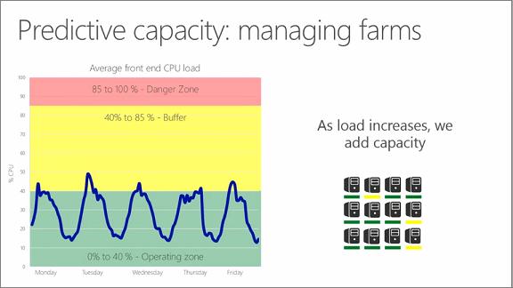 Carta menunjukkan ramalan kapasiti: menguruskan ladang