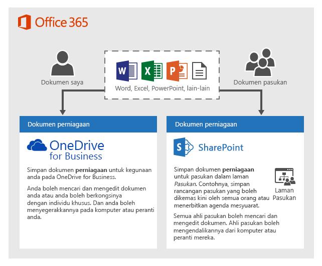 Gambar rajah tentang cara anda boleh menggunakan dua jenis storan: OneDrive atau laman Pasukan