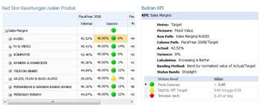 Laporan KPI Terperinci memberikan maklumat tambahan mengenai nilai yang terdapat dalam kad skor PerformancePoint