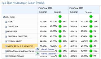 Perkhidmatan PerformancePoint