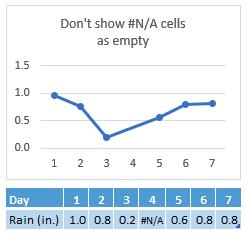 #N/A dalam sel hari 4, carta menunjukkan sambungan merentasi 4 hari