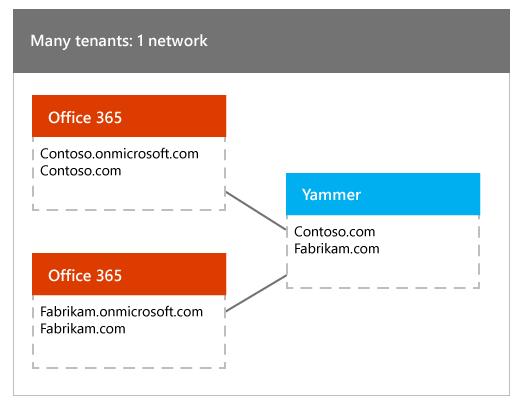 Banyak penyewa Office 365 yang dipetakan kepada satu rangkaian Yammer
