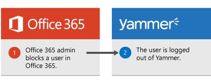 Pentadbir Office 365 menyekat pengguna dalam Office 365 dan pengguna log keluar daripada Yammer.